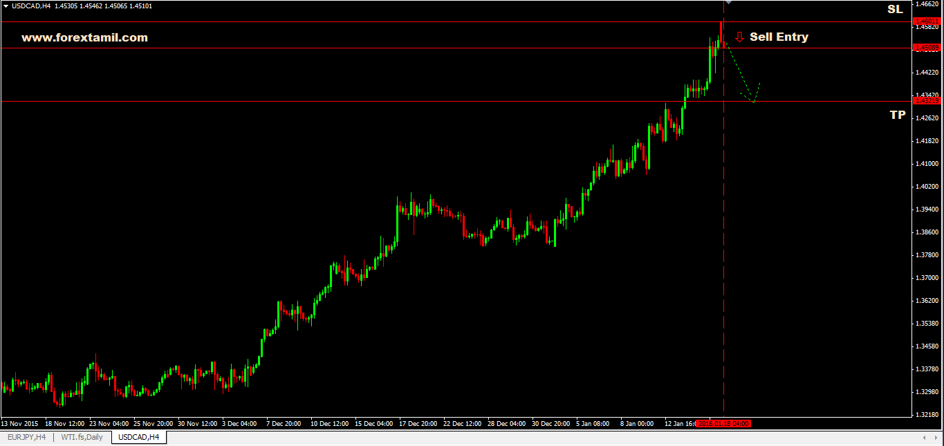 Q-FOREX LIVE CHALLENGING SIGNAL 18 JAN 2016 –SELL USD/CAD
