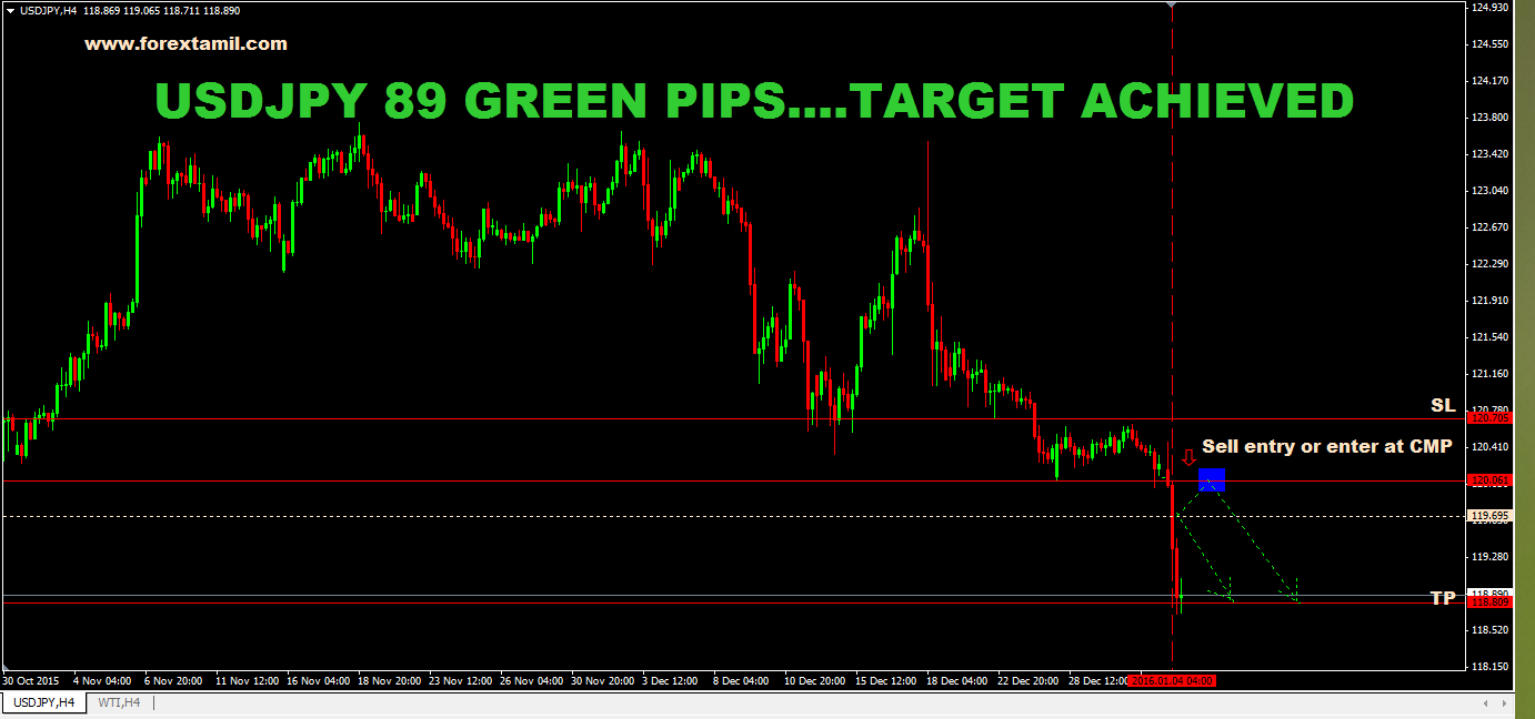 SURE SHOT SIGNAL RESULT : USDJPY 89 GREEN PIPS ….TARGET ACHIEVED