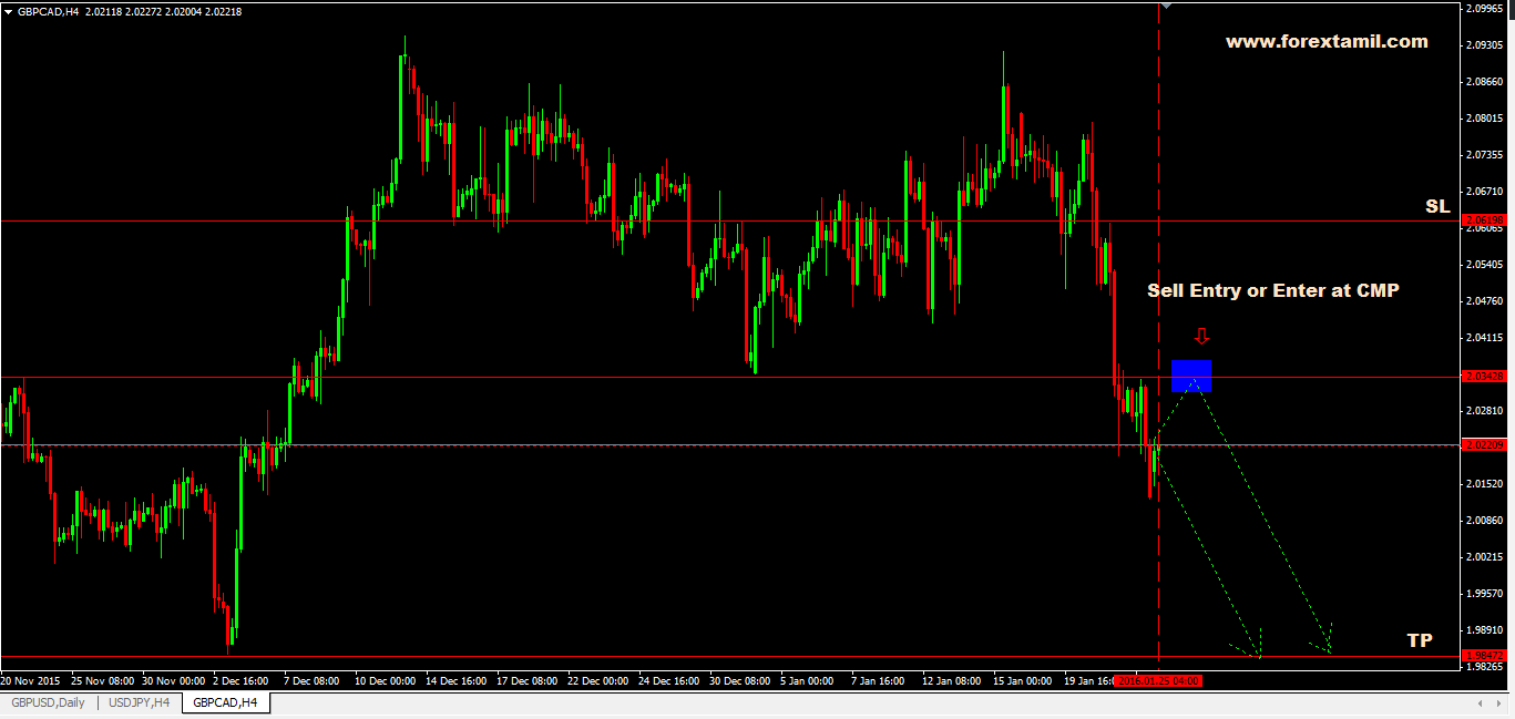 Q-FOREX LIVE CHALLENGING SIGNAL 25 JAN 2016 –SELL GBP/CAD