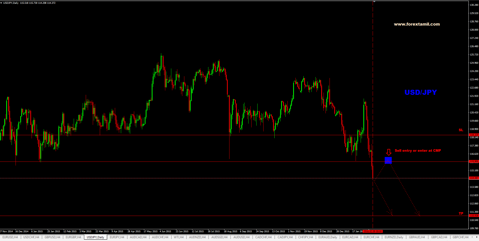 Q-FOREX LIVE CHALLENGING SIGNAL 09 FEB 2016 –SELL USD/JPY