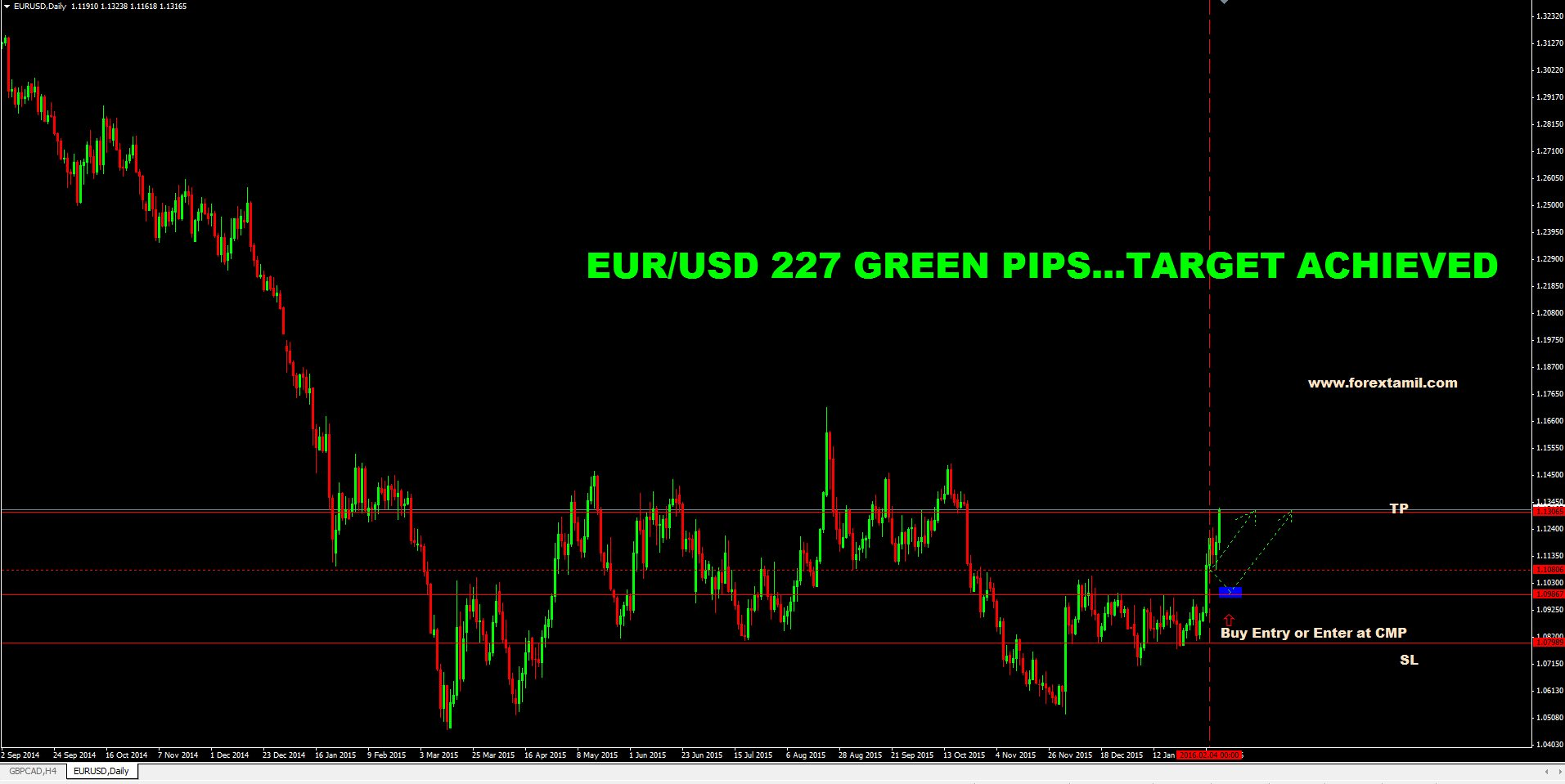 SURE SHOT SIGNAL RESULT: EUR/USD 227 GREEN PIPS …..TARGET ACHIEVED