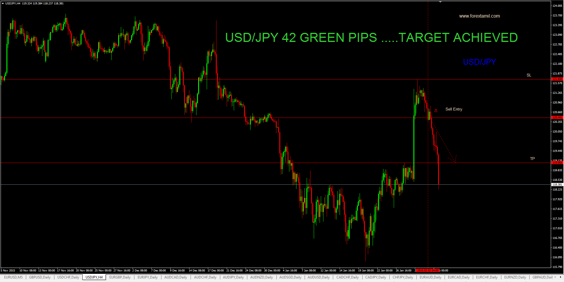 SURE SHOT SIGNAL RESULT: USD/JPY 143 GREEN PIPS …..TARGET ACHIEVED