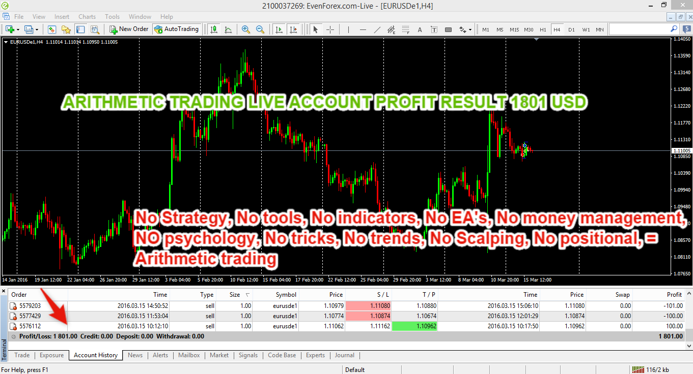 ARITHMETIC TRADING LIVE ACCOUNT PROFIT RESULT 1801 USD