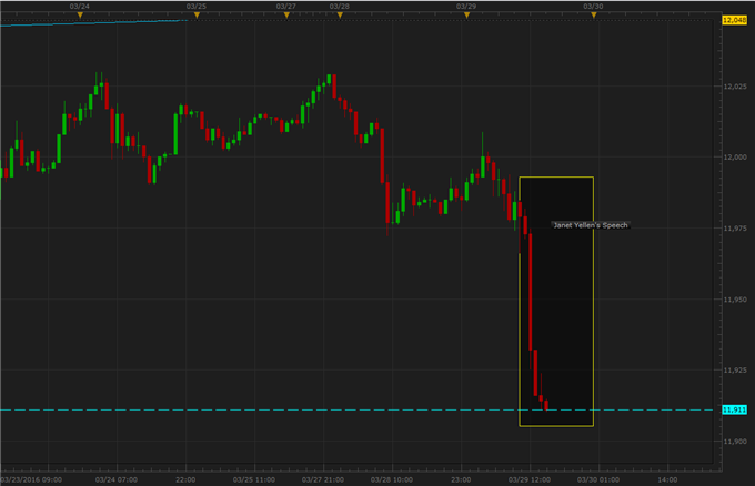 US Dollar Drops Sharply After Yellen's Dovish Comments