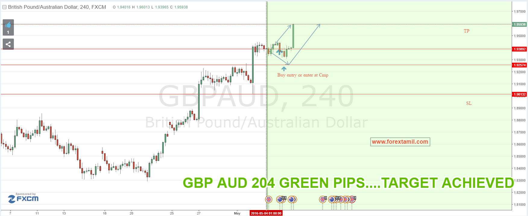 SURE SHOT SIGNAL RESULT: GBP/AUD 204 GREEN PIPS….TARGET ACHIEVED