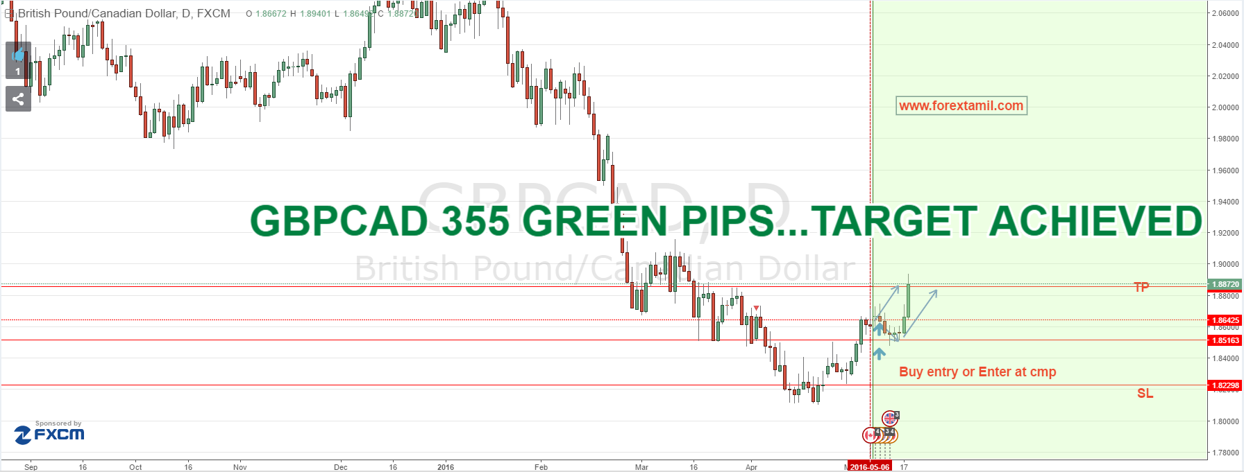 SURE SHOT SIGNAL RESULT: GBP/CAD 355 GREEN PIPS….TARGET ACHIEVED
