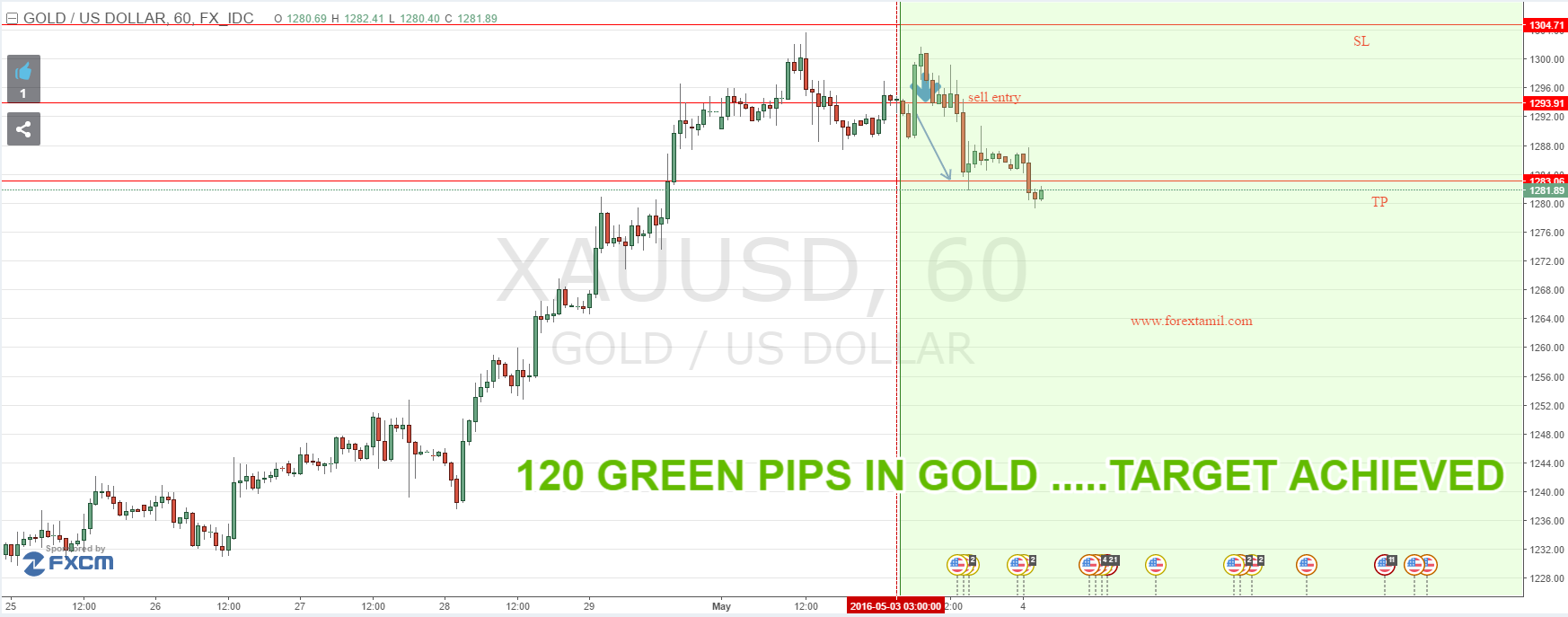 Sure shot signal Result ; 120 Green pips in GOLD …Target Achieved