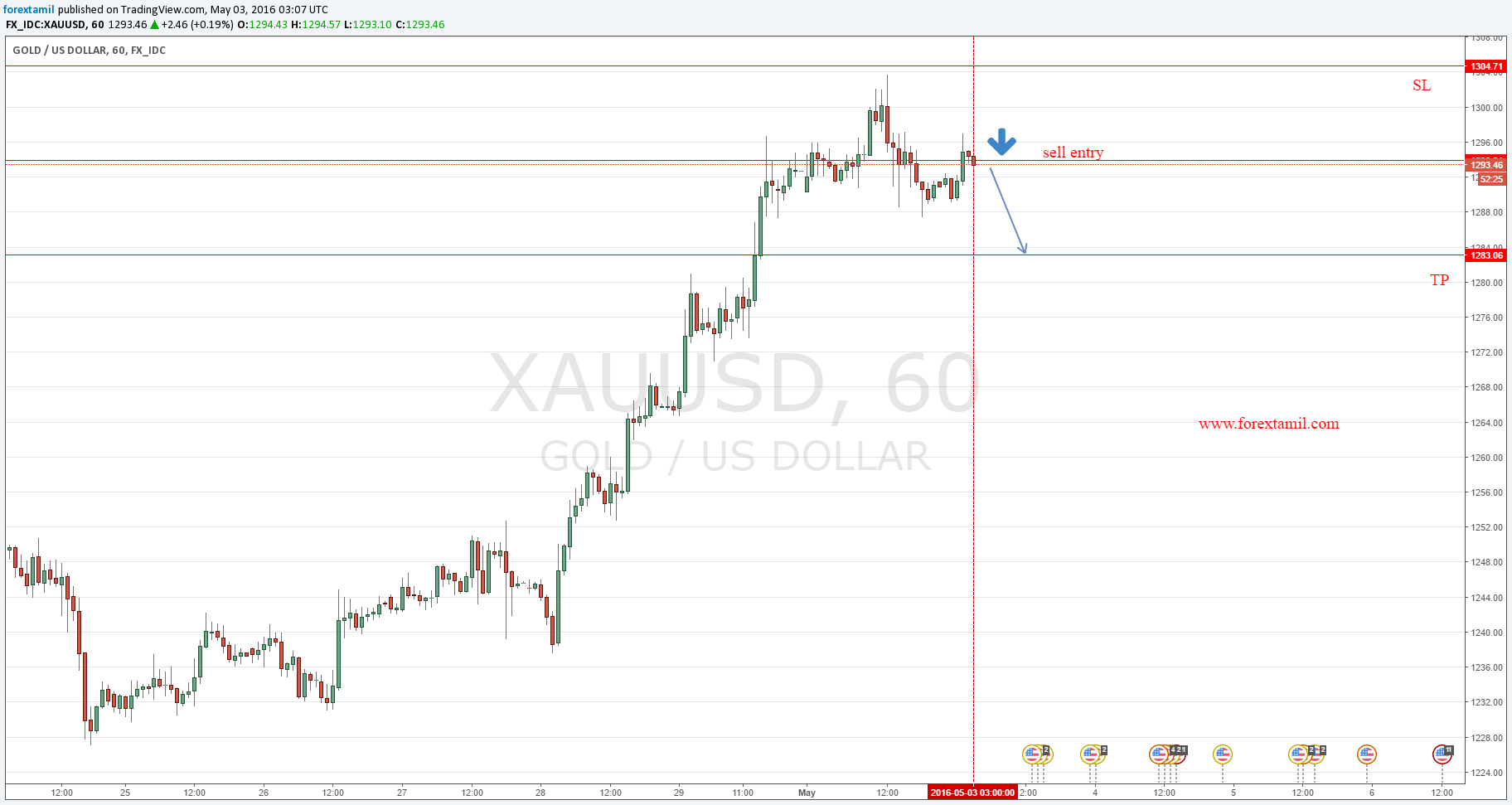 XAUUSD -SELL|Forex news calendar,Forex india,online trading india,How to trade forex online,Foreign exchange market news
