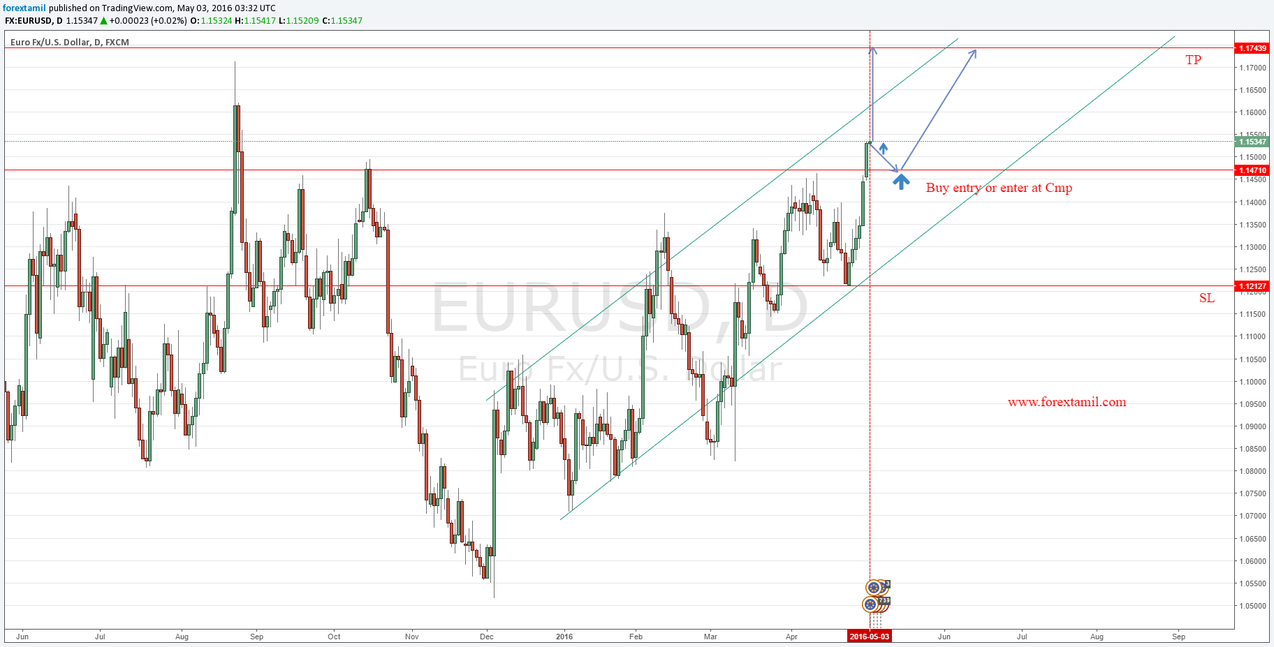BUY EUR/USD Professional forex,free trading videos,Forex tradind easy,Fx trading easy,Fx market news,Forex trade news