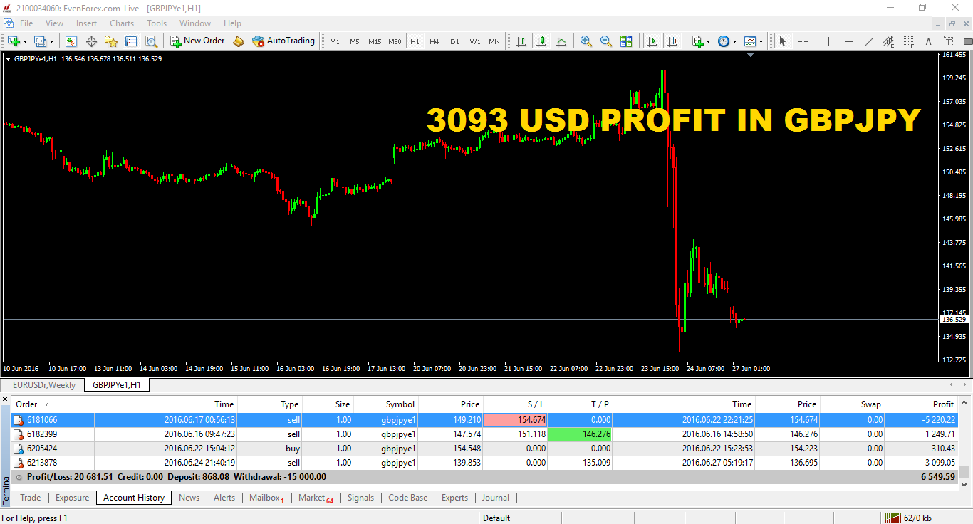 Today morning I booked 3099 USD .Almost Recovered loss