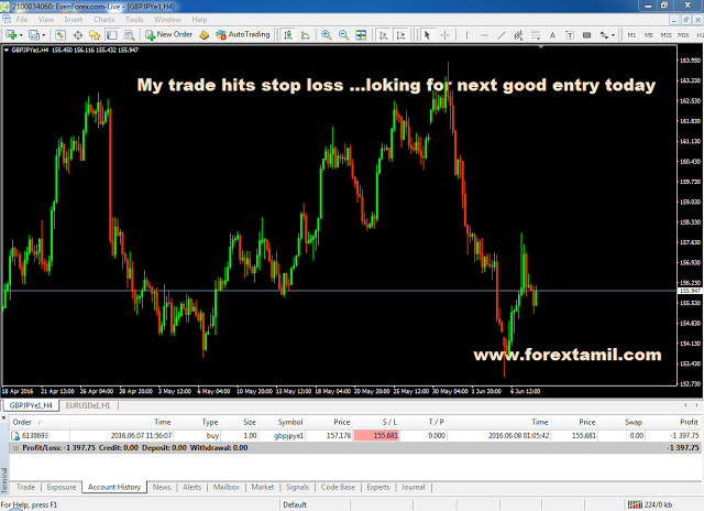 My trade hit stoploss 1397 usd loss today….waiting for next trade Learn about Forex – India , Want to start forex trading?, Why is forex trading illegal in India?, Forex trading in India, Online Forex Currency Trading Broker