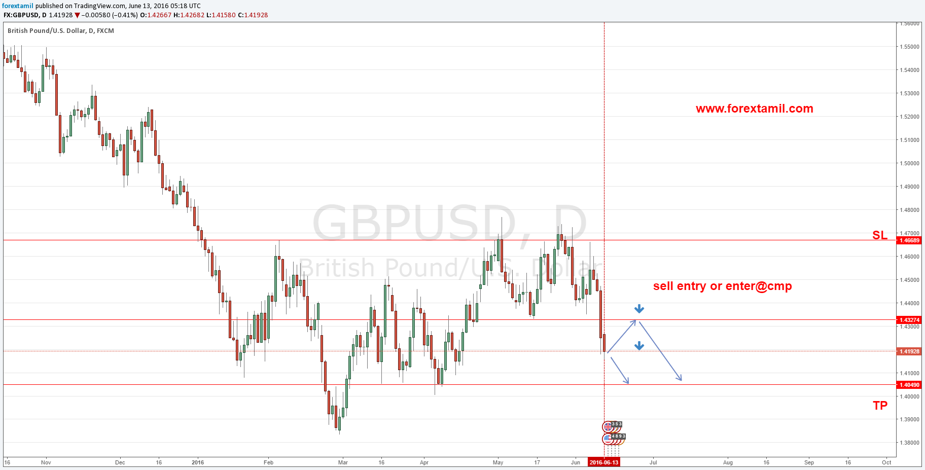 SELL GBP/USD|Forex strategy in tamil, Currency Exchange Market Level Training, TAMIL Trading, Forex Trading course, chennaiforextraining, Tamil-Forex-Training