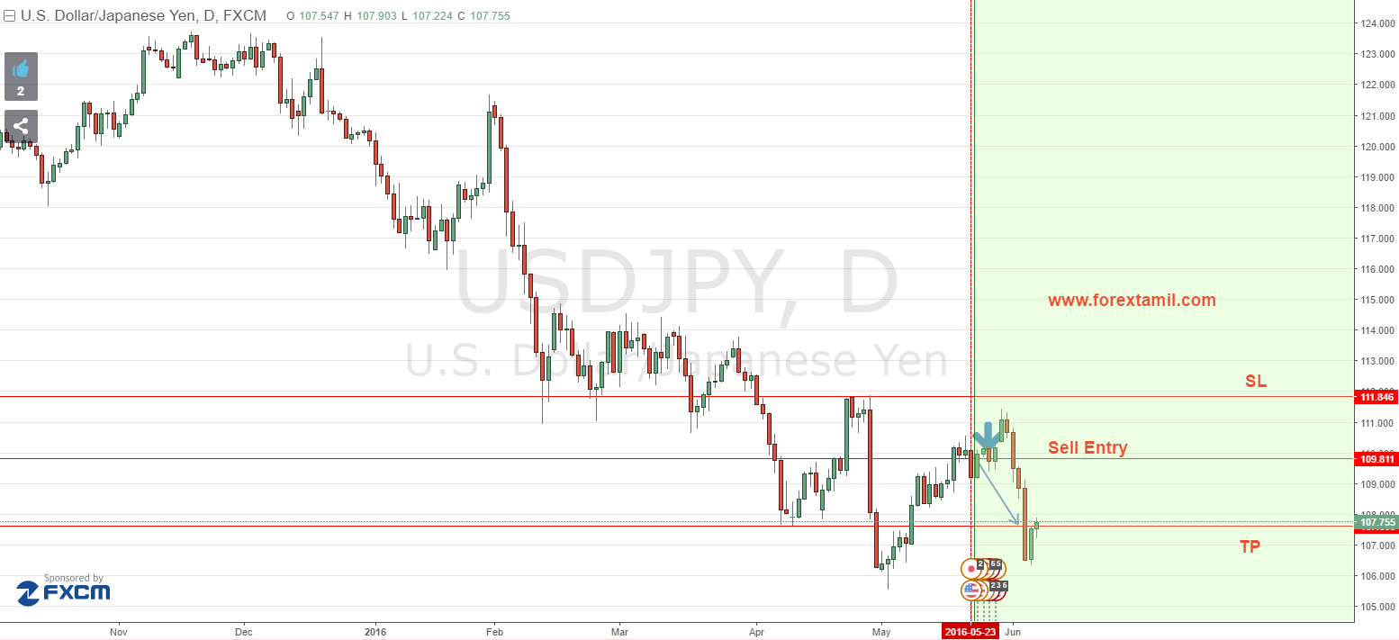 SURE SHOT SIGNAL RESULT: USD/JPY 210 GREEN PIPS …TARGET ACHIEVED|Forextamil scam| Even Forex – Trading with Mr. Tamil | Forex Scams|www.forexscams.org|Forex Tamil is he scam fund manager?|forex-peace-army|forex-fraud