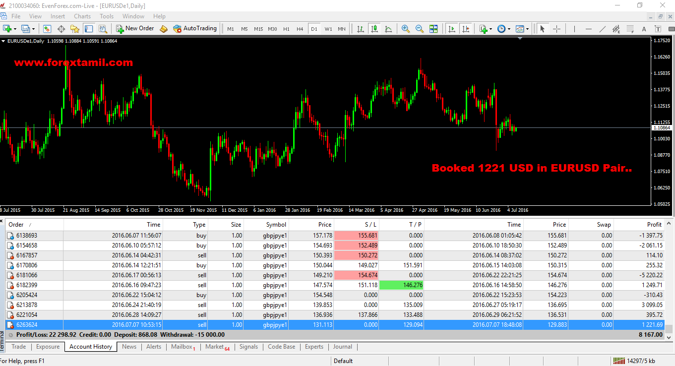 BOOKED 1221 USD IN MY LIVE ACCOUNT EUR/USD PAIR