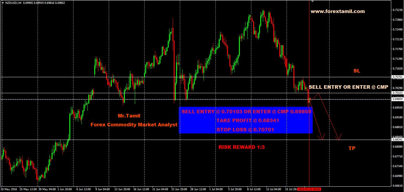 Q-FOREX LIVE CHALLENGING SIGNALS NZDUSD SELL  ENTRY 0.70103 OR ENTER @ CMP 0.69859
