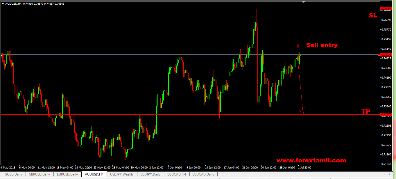 Q-FOREX LIVE CHALLENGING SIGNAL ON 17 MAY 2016 – SELL AUD/USD