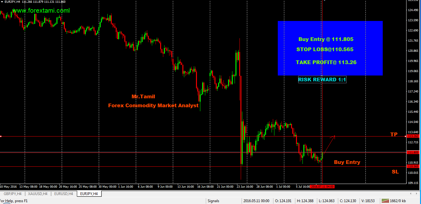 Q-FOREX LIVE CHALLENGING SIGNALS EURJPY BUY ENTRY111.805