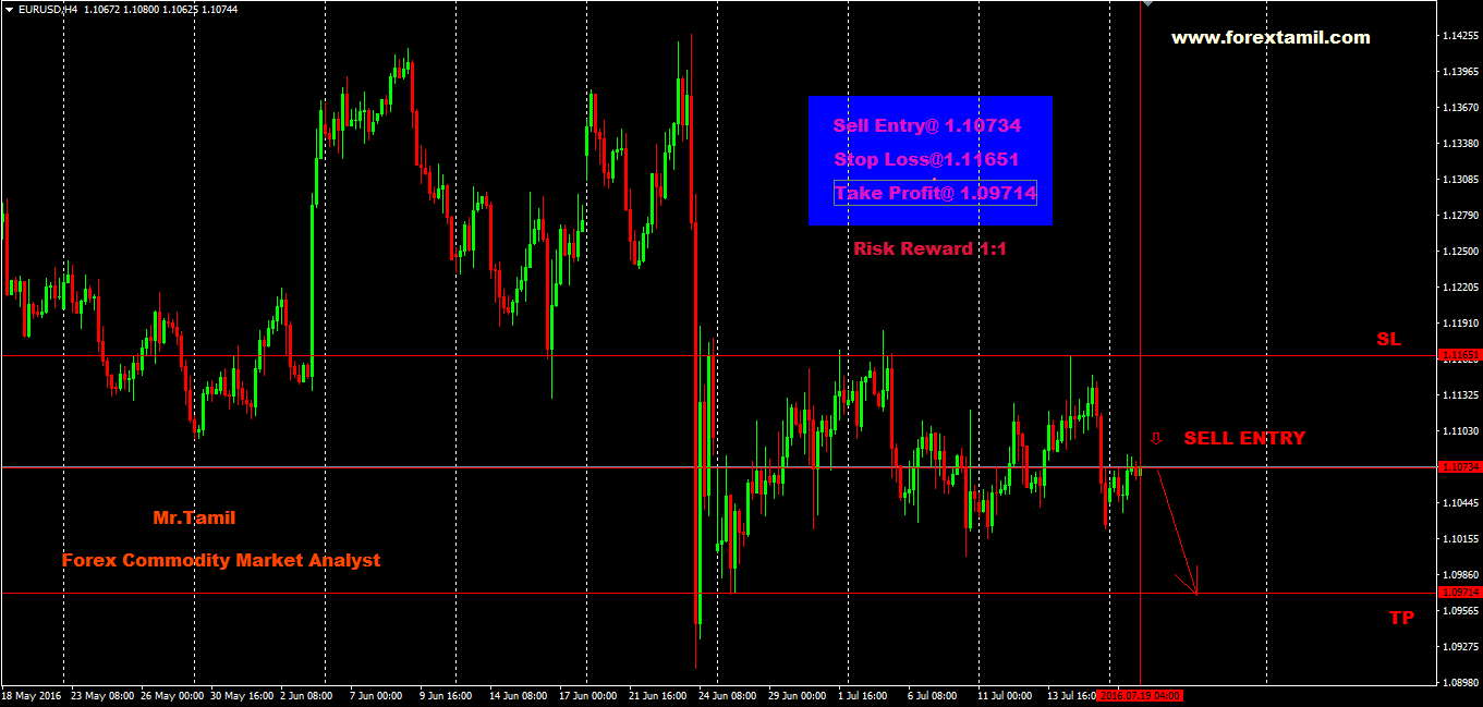 Q-FOREX LIVE CHALLENGING SIGNALS EURUSD Sell Entry 1.10734