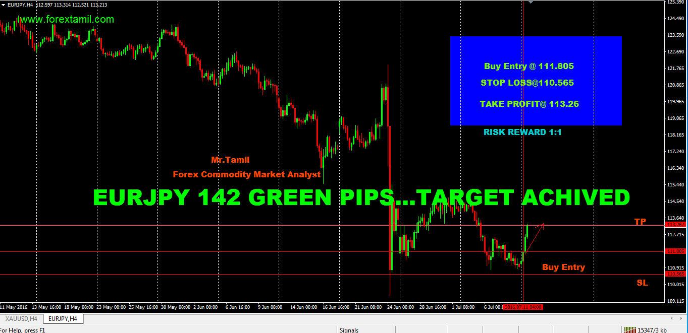 SURE SHOT SIGNAL RESULT: EUR/JPY 142 GREEN PIPS …TARGET ACHIEVED