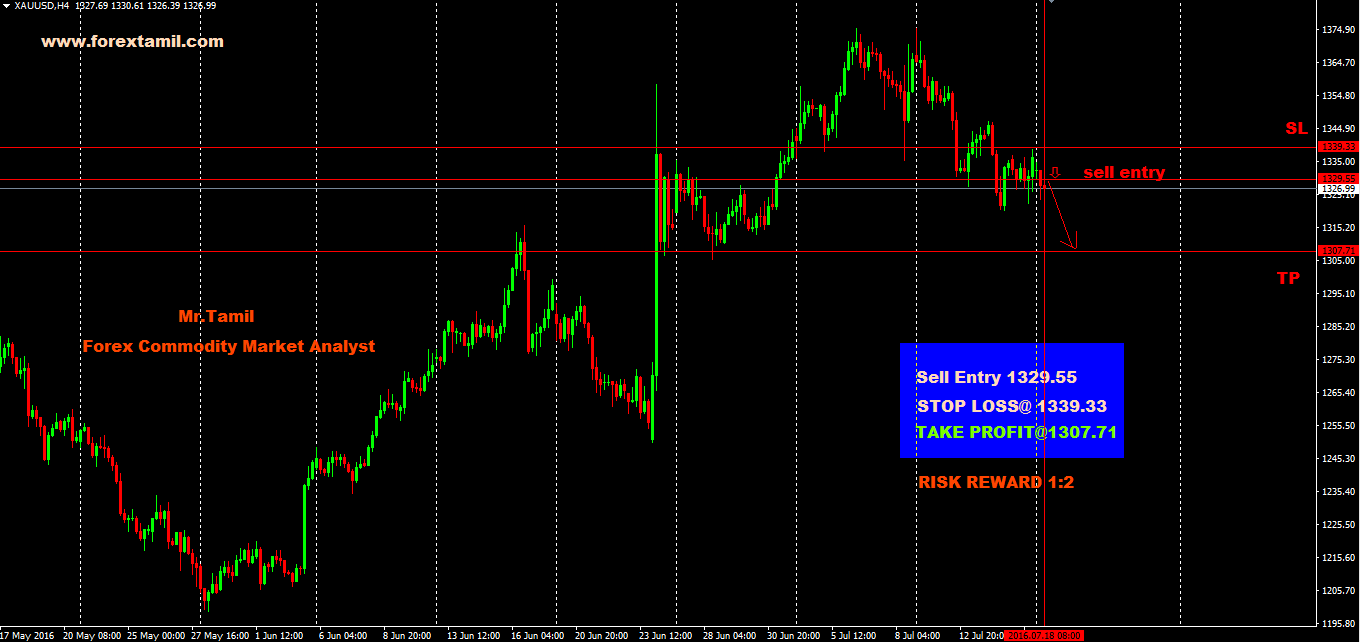Q-FOREX LIVE CHALLENGING SIGNALS XAUUSD Sell Entry 1329.55