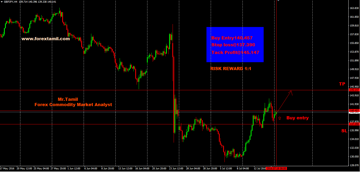 Q-FOREX LIVE CHALLENGING SIGNALS GBPJPY BUY ENTRY@140.457