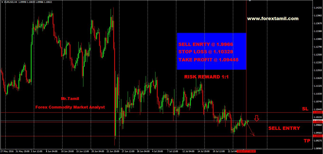Q-FOREX LIVE CHALLENGING SIGNALS EUR-USD SELL  ENTRY @ 1.9966