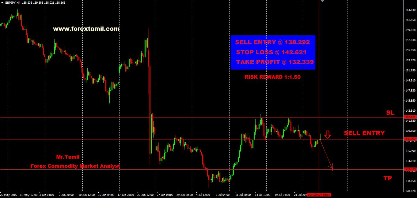 Q-FOREX LIVE CHALLENGING SIGNALS GBP-JPY SELL  ENTRY @ 138.292