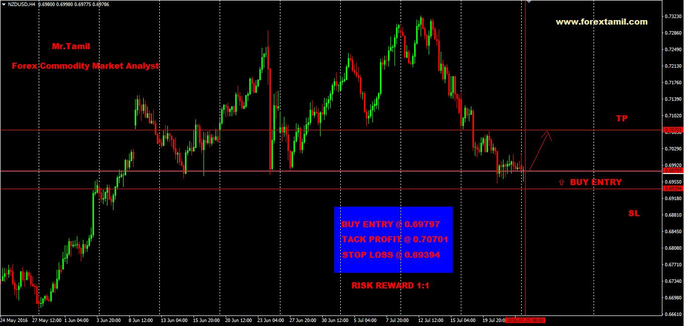 Q-FOREX LIVE CHALLENGING SIGNALS NZD/USD BUY ENTRY @ 0.69797