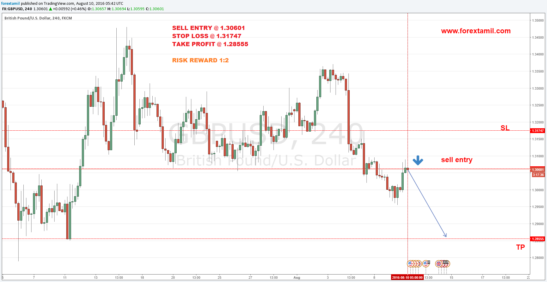 Q-FOREX LIVE CHALLENGING SIGNALS GBP/USD SELL  ENTRY @ 1.30601