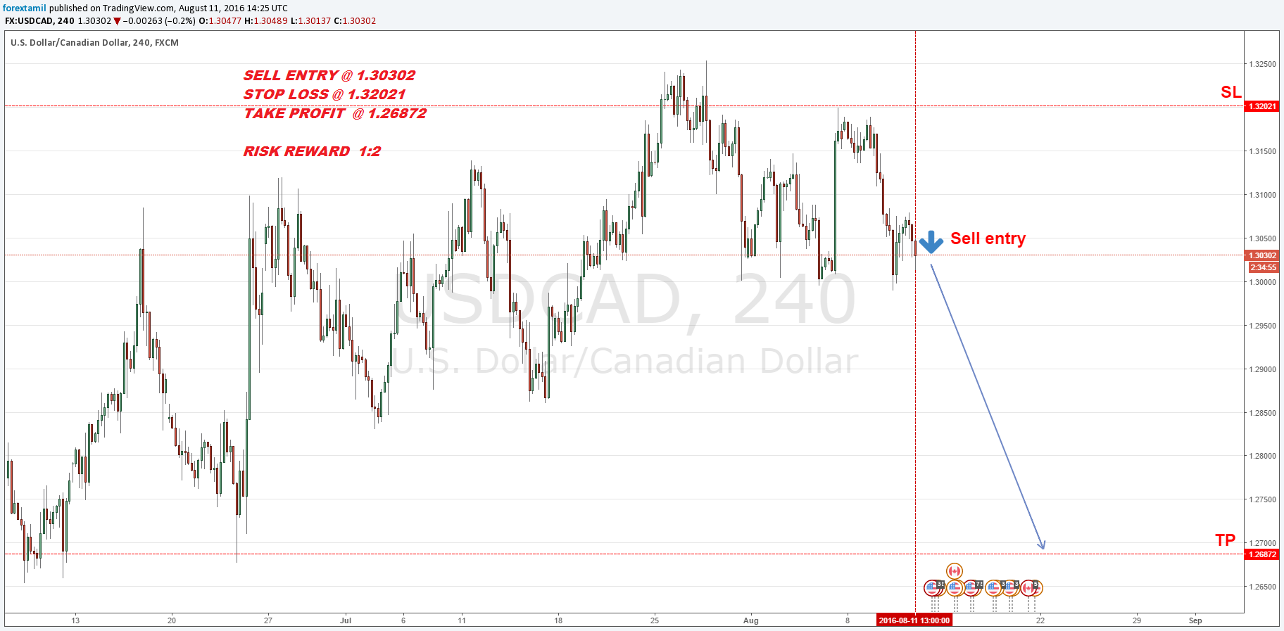 Q-FOREX LIVE CHALLENGING SIGNALS USD/CAD  SELL  ENTRY @ 1.30302