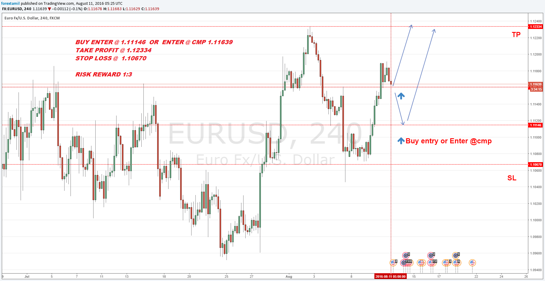 Q-FOREX LIVE CHALLENGING SIGNALS EUR/USD BUY  ENTRY @ 1.11146 OR ENTER @ CMP 1.111639