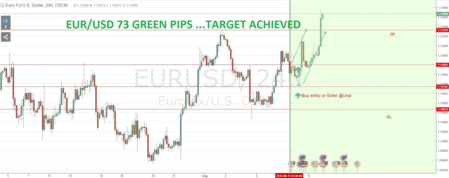 SURE SHOT SIGNAL RESULT: EUR/USD 73 GREEN PIPS …TARGET ACHIEVED