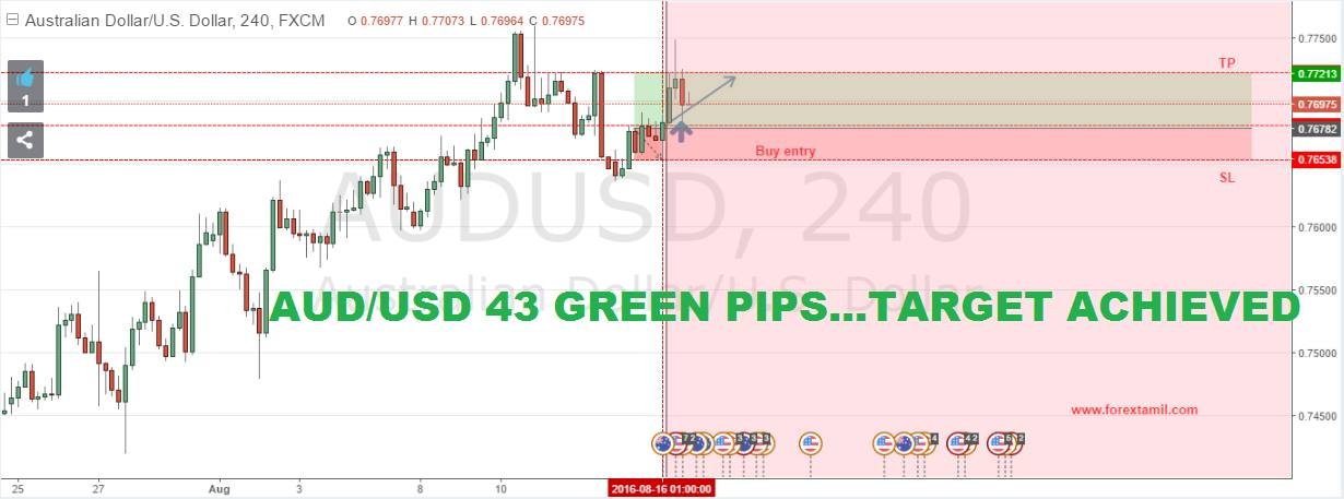 SURE SHOT SIGNAL RESULT: AUD/USD 43 GREEN PIPS …TARGET ACHIEVED