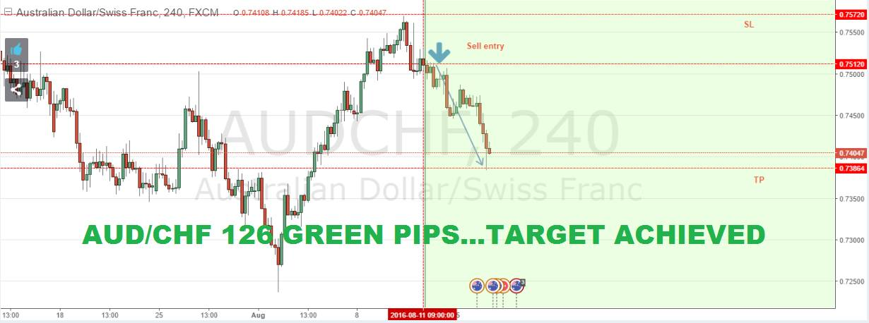 SURE SHOT SIGNAL RESULT: AUD/CHF 126 GREEN PIPS …TARGET ACHIEVED