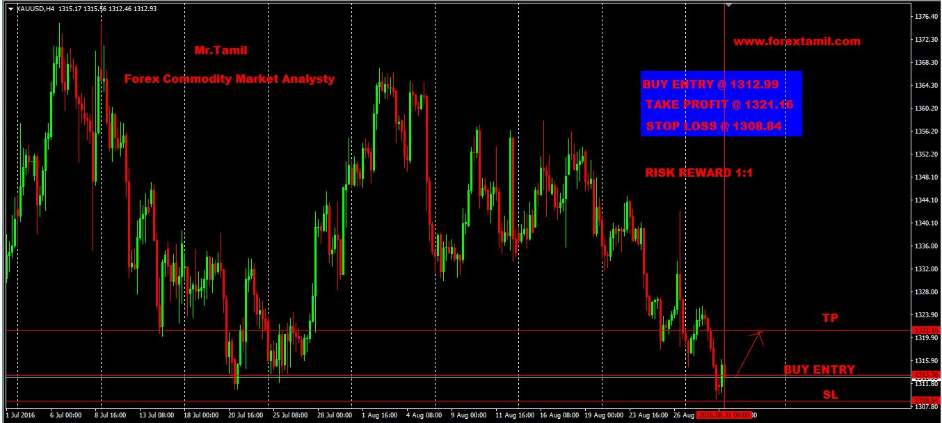 Q-FOREX LIVE CHALLENGING SIGNALS XAU/USD BUY ENTRY @ 1312.99