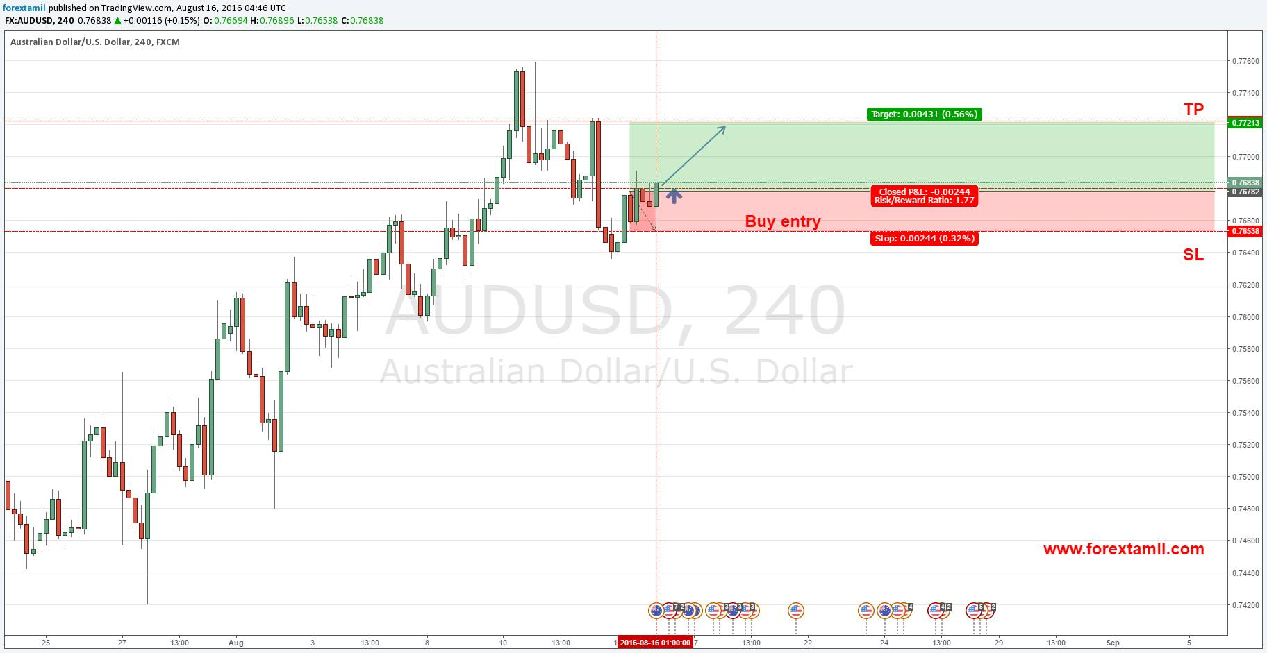 Q-FOREX LIVE CHALLENGING SIGNALS AUD/USD BUY  ENTRY @ 0.76782