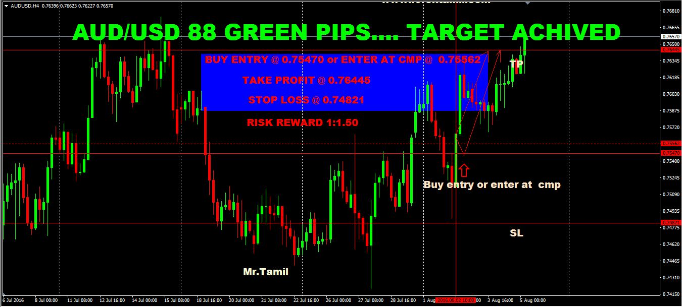 SURE SHOT SIGNAL RESULT:AUD-USD 88 GREEN PIPS …TARGET ACHIEVED