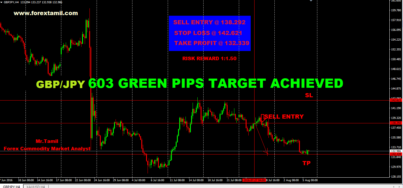 SURE SHOT SIGNAL RESULT: GBP/JPY 603 GREEN PIPS …TARGET ACHIEVED