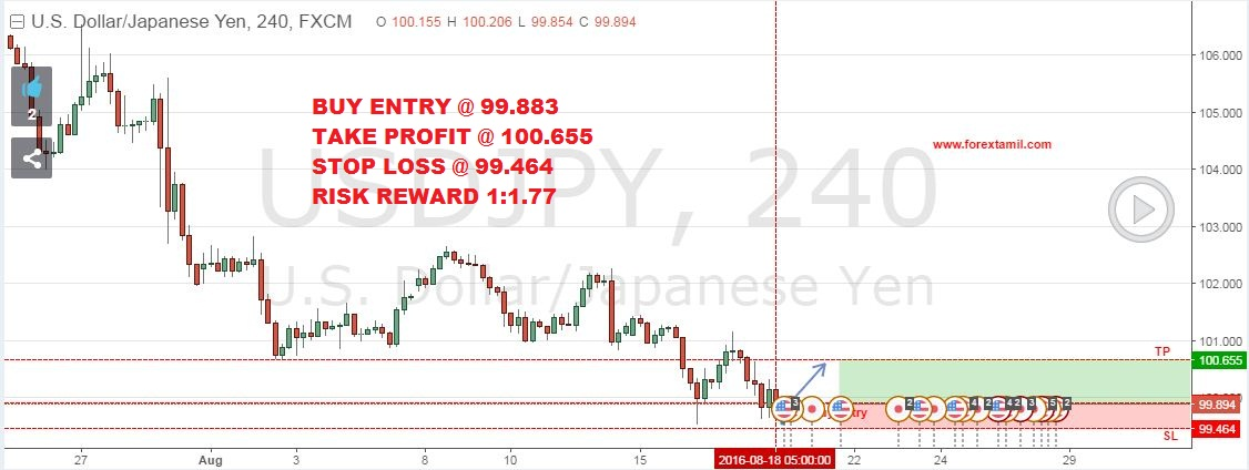 Q-FOREX LIVE CHALLENGING SIGNALS USD/JPY BUY ENTRY @ 99.883