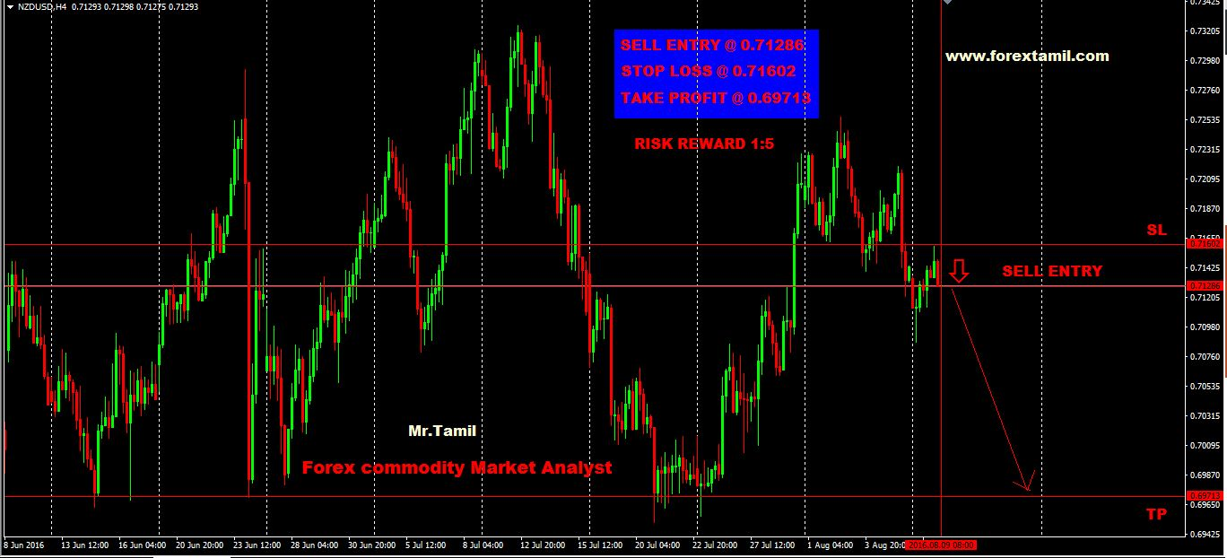 Q-FOREX LIVE CHALLENGING SIGNALS NZD/USD SELL  ENTRY @ 0.71286