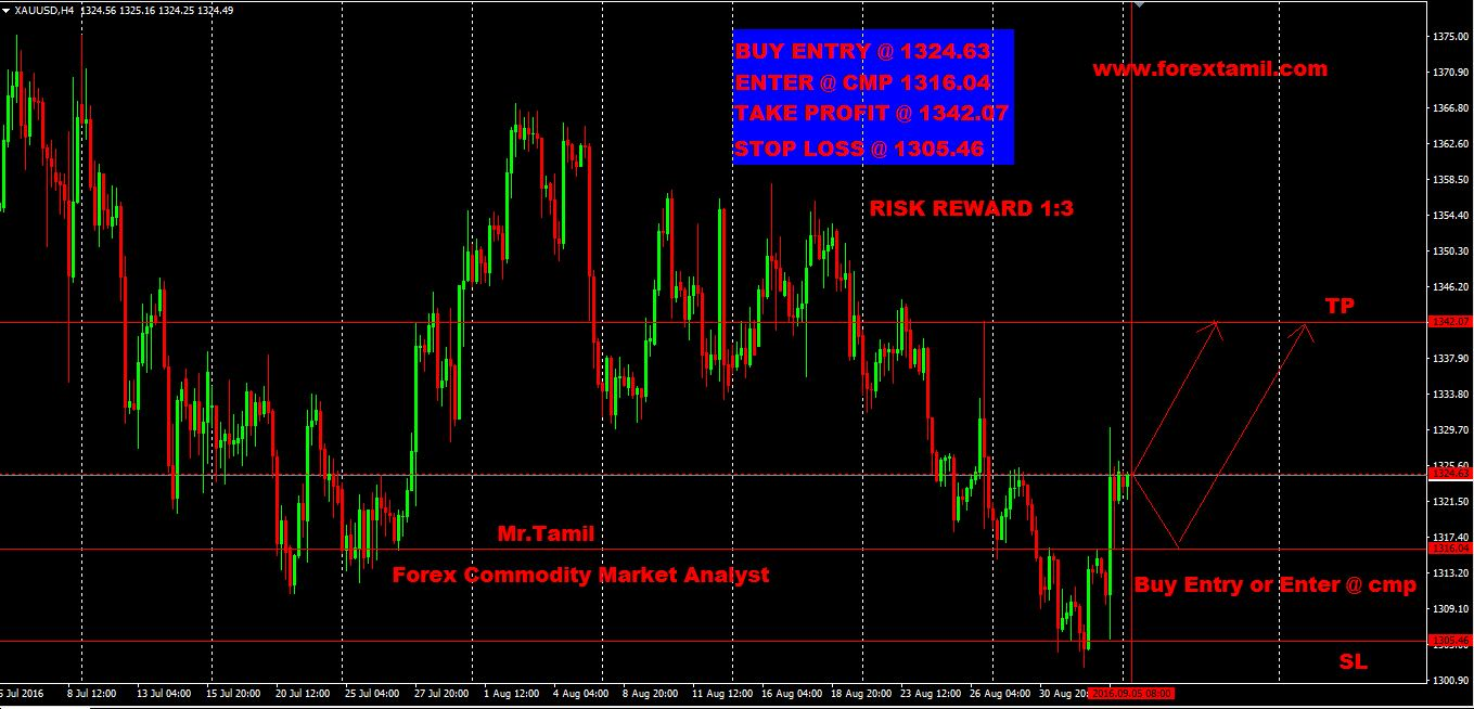 Q-FOREX LIVE CHALLENGING SIGNALS XAU/USD BUY  ENTRY 1324.63  OR ENTER @ CMP 1316.04