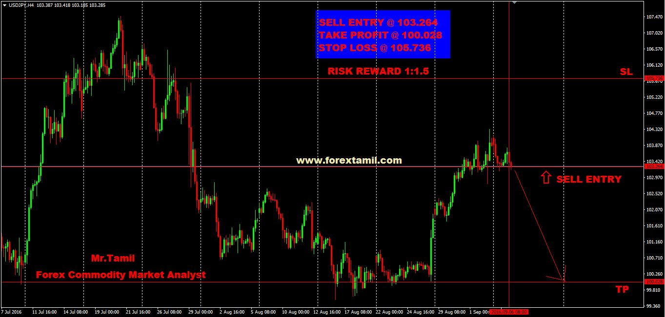 Q-FOREX LIVE CHALLENGING SIGNALS USD/JPY SELL ENTRY @ 103.264