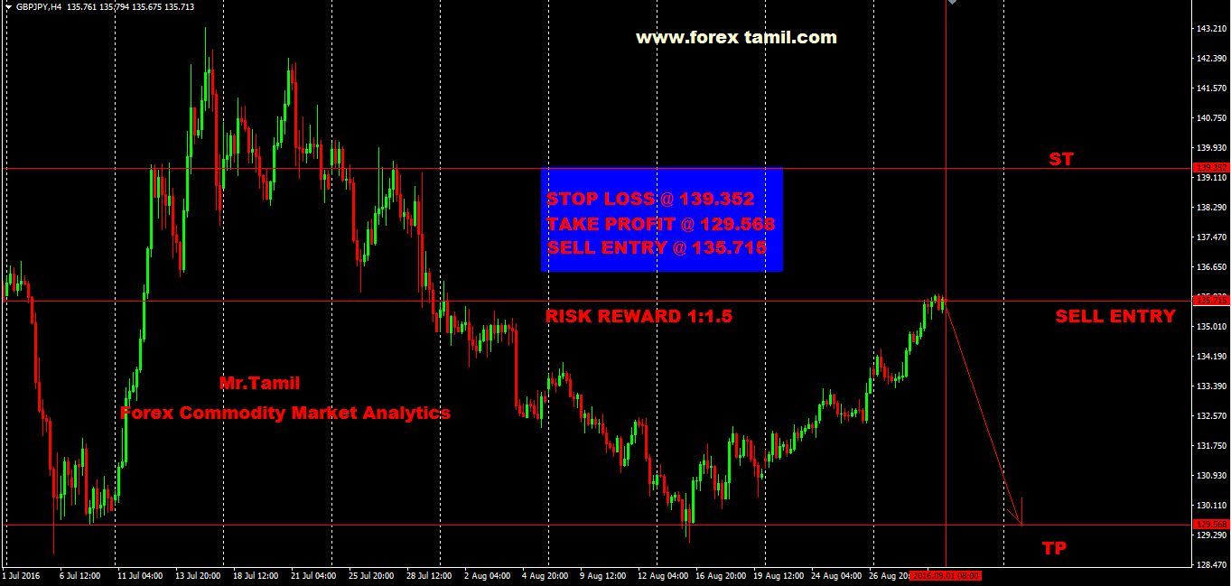 Q-FOREX LIVE CHALLENGING SIGNALS GBP/JPY SELL ENTRY @ 135.715