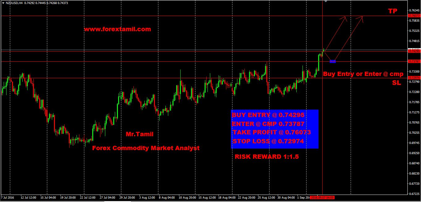 Q-FOREX LIVE CHALLENGING SIGNALS NZD/USD BUY  ENTRY 0.74295 OR ENTER @ CMP 0.73787
