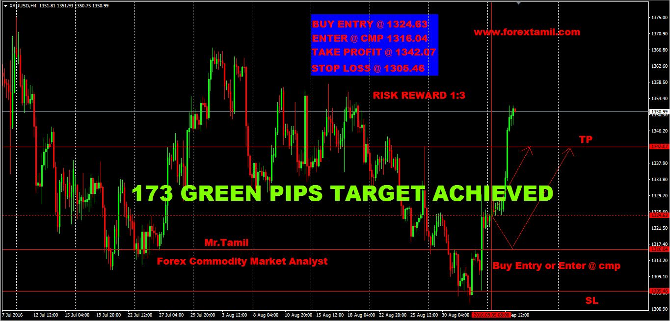 SURE SHOT SIGNAL RESULT: XAU/USD 173 GREEN PIPS …TARGET ACHIEVED