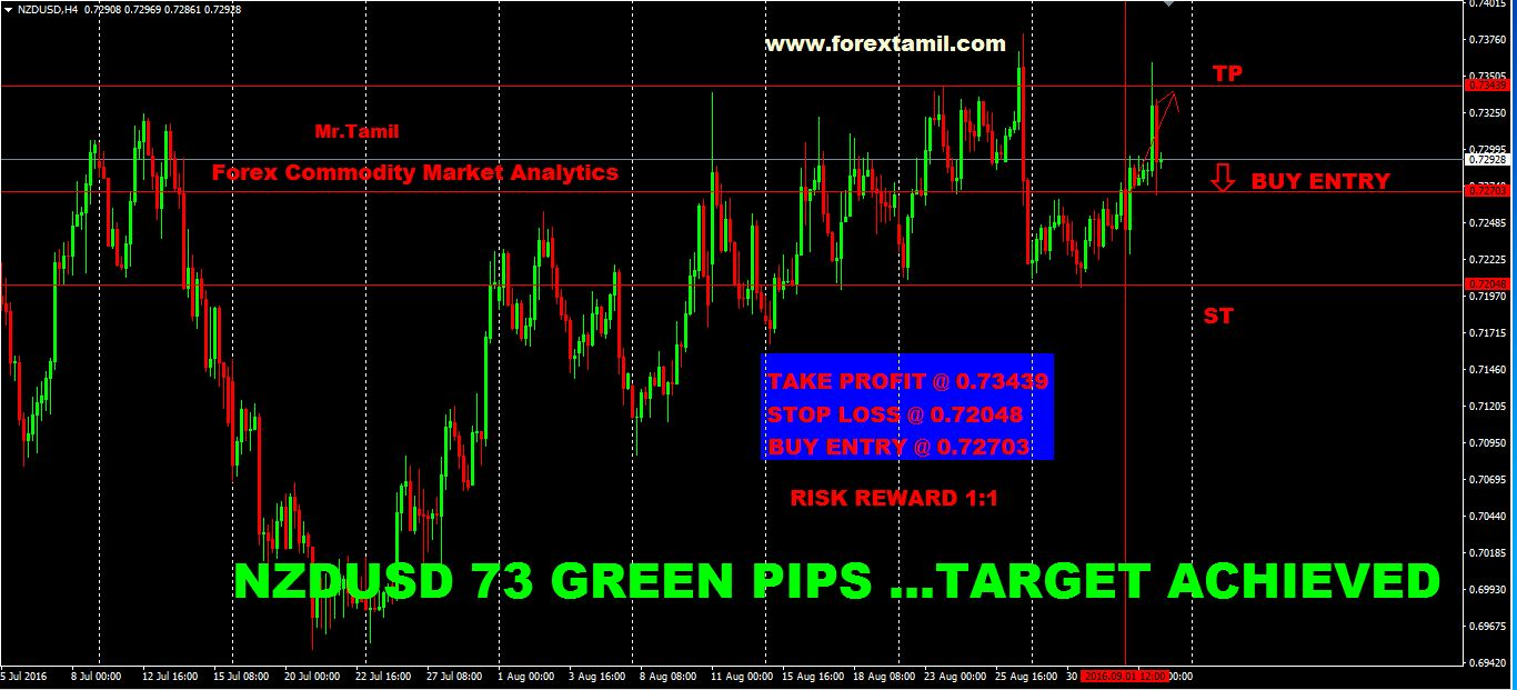 SURE SHOT SIGNAL RESULT: NZD/USD 73 GREEN PIPS …TARGET ACHIEVED