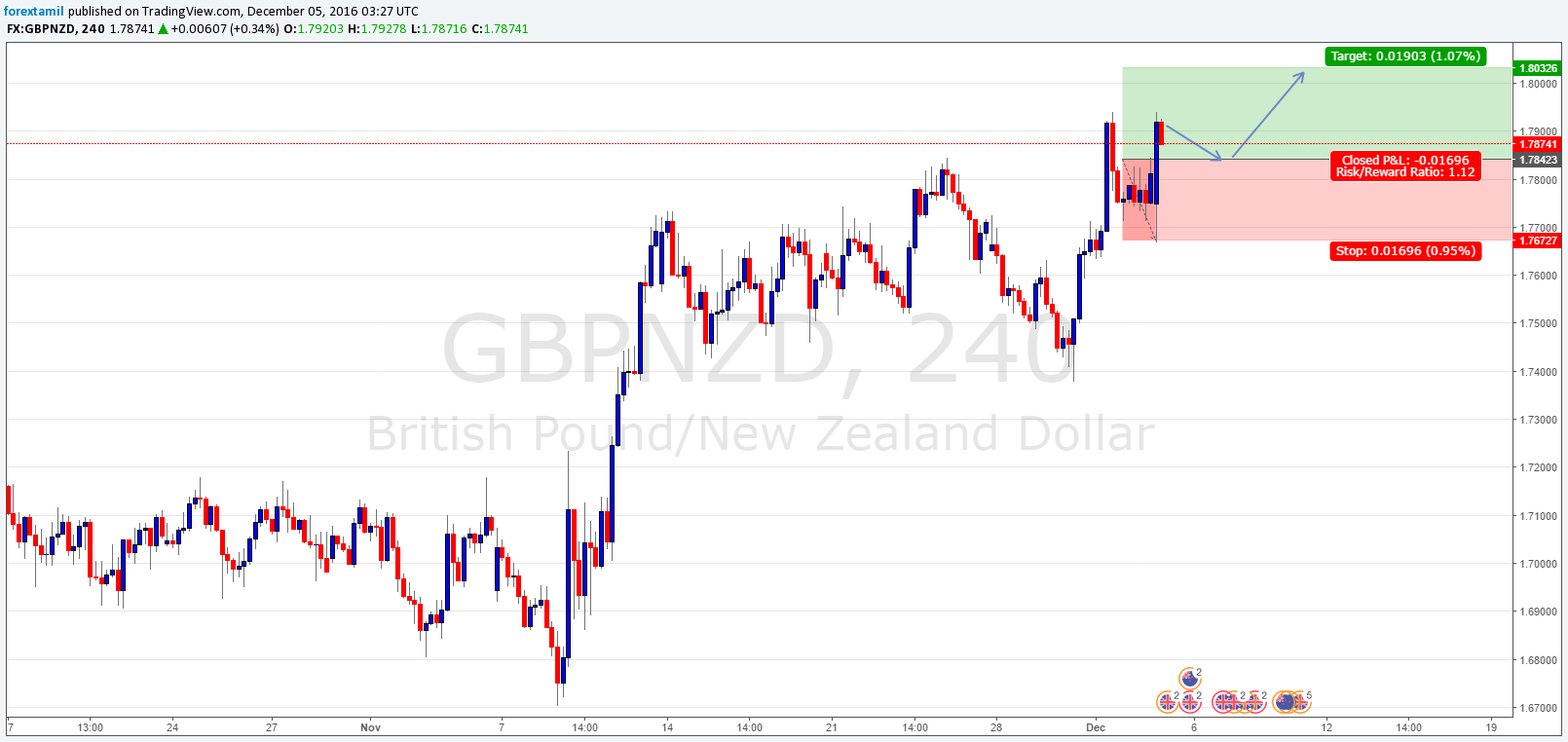 Q-FOREX LIVE CHALLENGING SIGNALS GBPNZD BUY ENTRY @ 1.78423