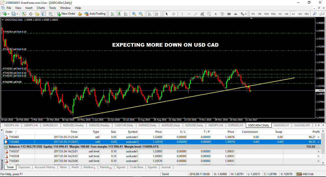 EXPECTING MORE DOWN ON USD CAD