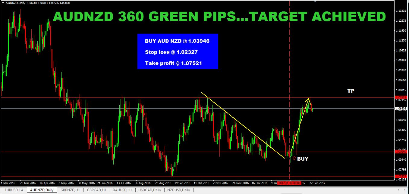 SURE SHOT SIGNAL RESULT: AUD/NZD 360 GREEN PIPS …TARGET ACHIEVED