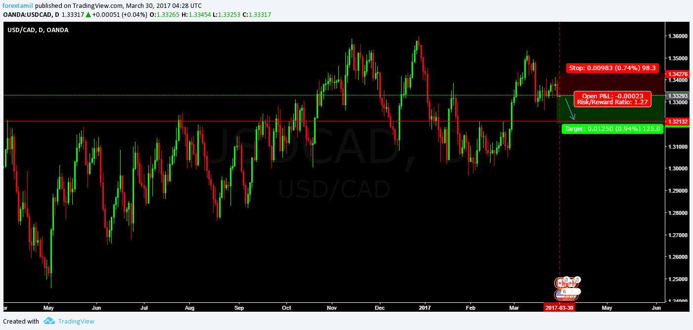 Q-FOREX LIVE CHALLENGING SIGNAL 30 MAR 2017–SELL USD/CAD